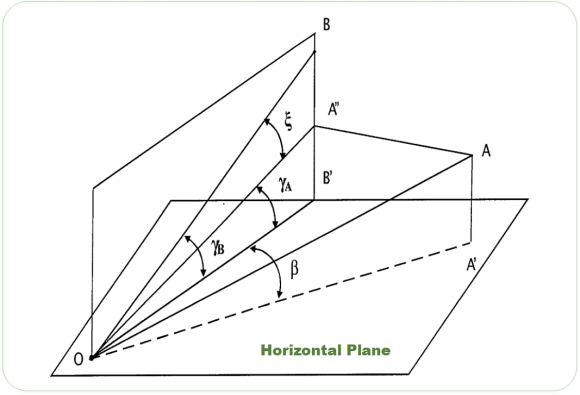 Horizontal and Vertical Angles